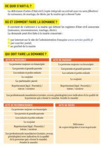 thumbnail of 2_updated_demande+de+copie+d'acte+d'état+civil-fusionné_compressed_removed